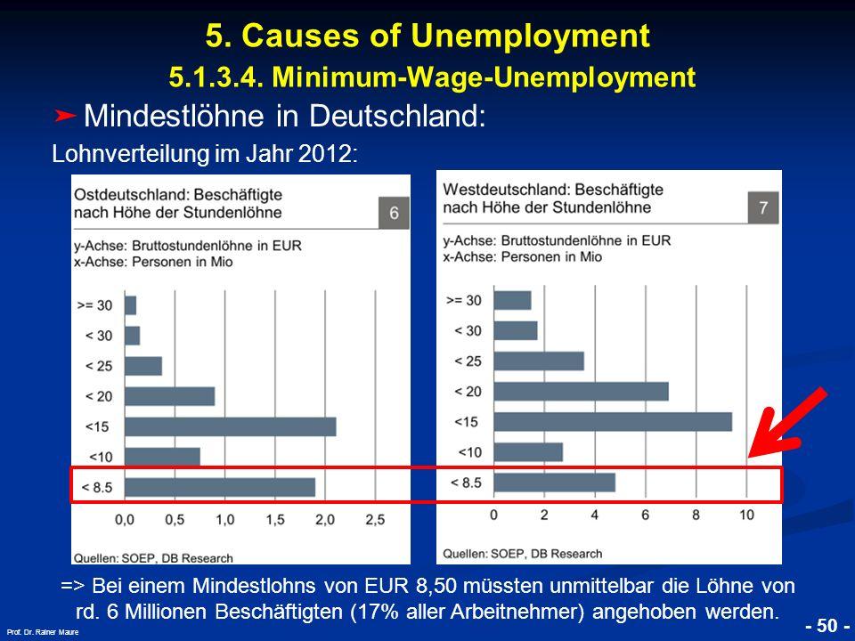 © RAINER MAURER, Pforzheim - 50 - Prof. Dr. Rainer Maure Mindestlöhne in Deutschland: Lohnverteilung im Jahr 2012: 5. Causes of Unemployment 5.1.3.4.