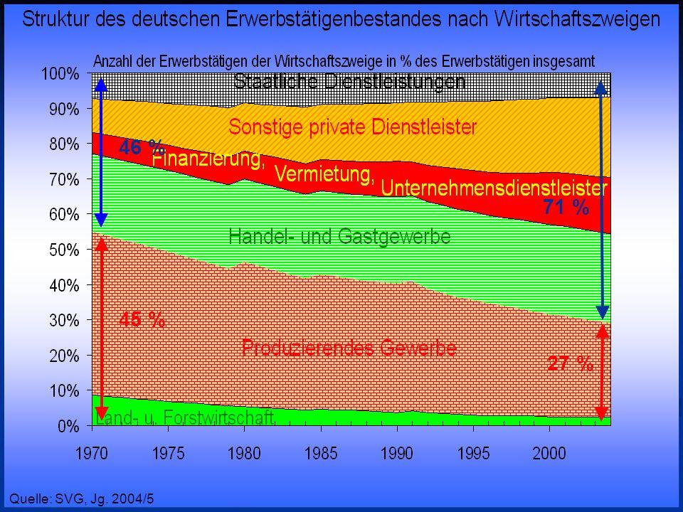 © RAINER MAURER, Pforzheim - 54 - Prof. Dr. Rainer Maure Quelle: SVG, Jg. 2004/5 46 % 71 % 45 % 27 %