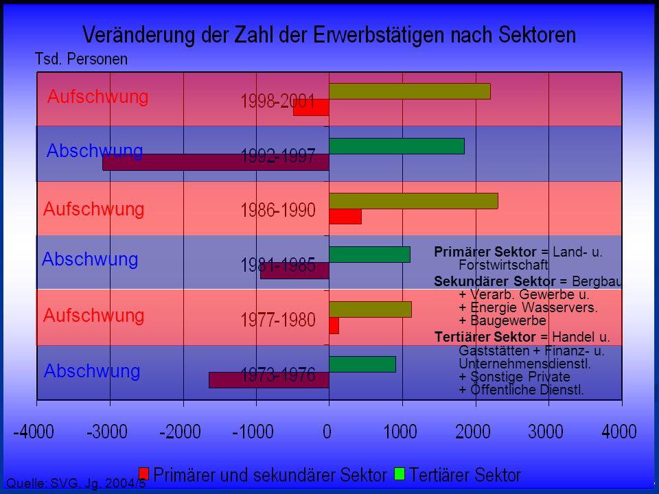 © RAINER MAURER, Pforzheim - 55 - Prof. Dr. Rainer Maure Abschwung Aufschwung Quelle: SVG, Jg. 2004/5 Primärer Sektor = Land- u. Forstwirtschaft Sekun