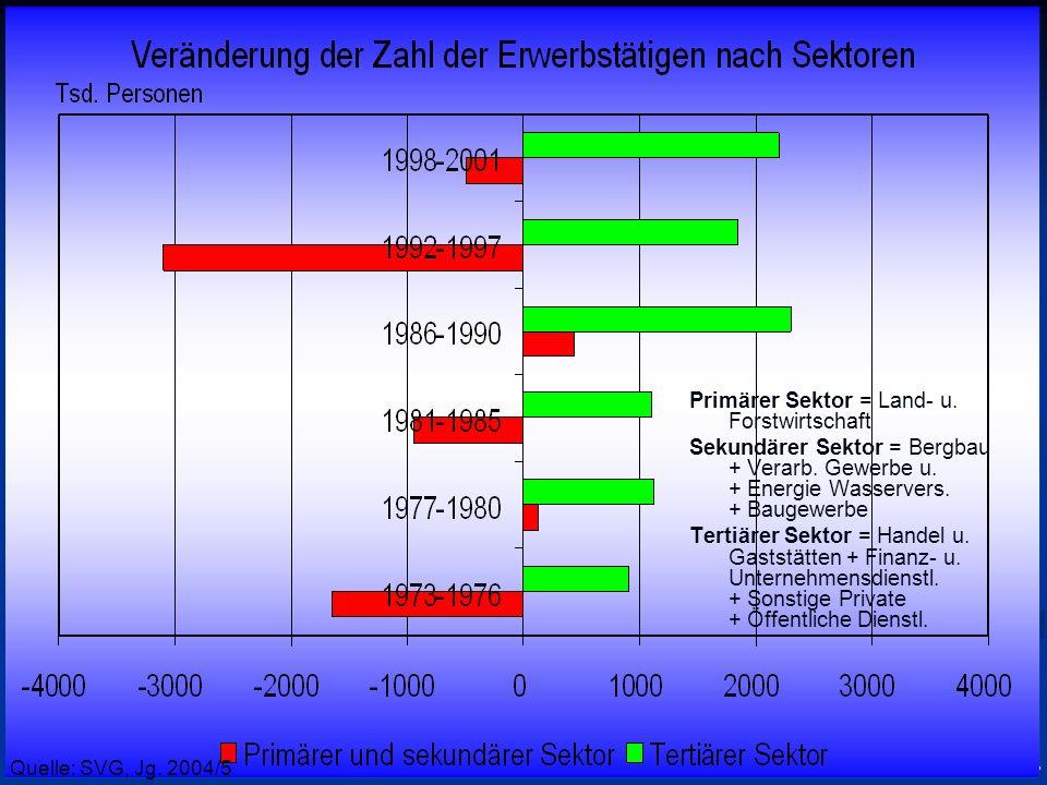 © RAINER MAURER, Pforzheim - 56 - Prof. Dr. Rainer Maure Quelle: SVG, Jg. 2004/5 Primärer Sektor = Land- u. Forstwirtschaft Sekundärer Sektor = Bergba