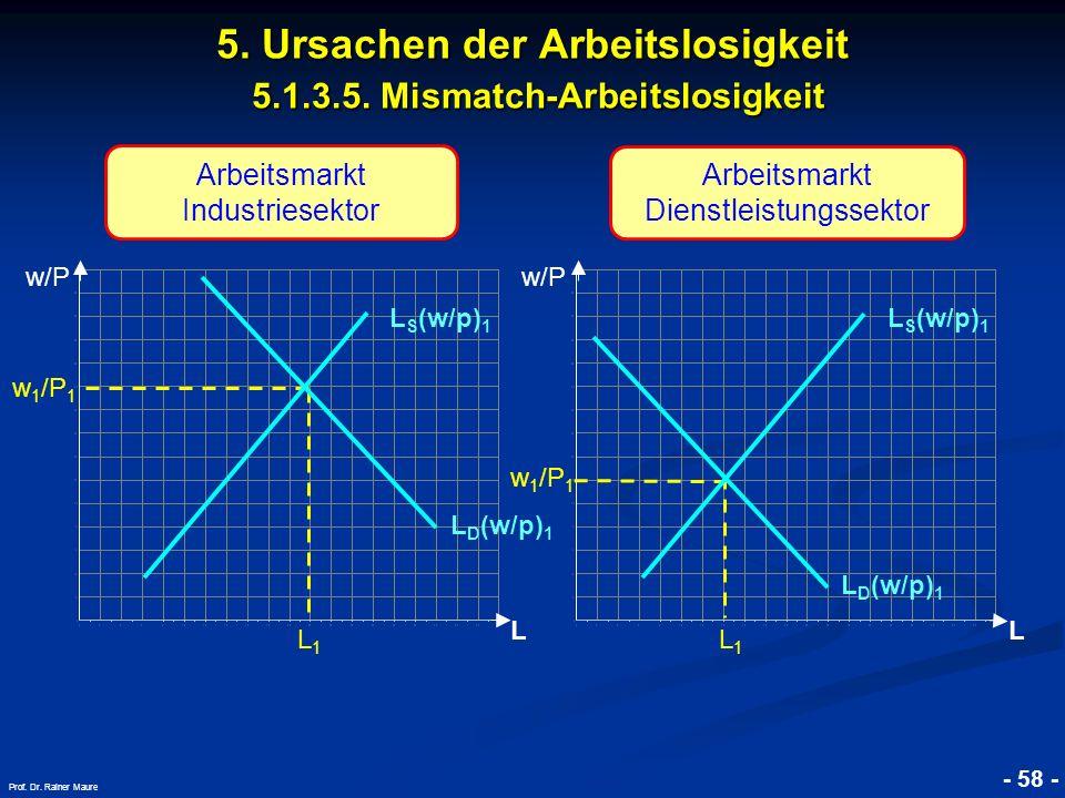 © RAINER MAURER, Pforzheim - 58 - Prof. Dr. Rainer Maure L w 1 /P 1 L1L1 L D (w/p) 1 L S (w/p) 1 5. Ursachen der Arbeitslosigkeit 5.1.3.5. Mismatch-Ar
