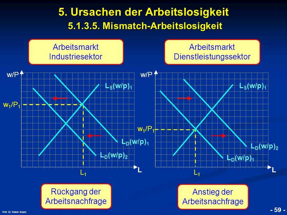 © RAINER MAURER, Pforzheim - 59 - Prof. Dr. Rainer Maure 5. Ursachen der Arbeitslosigkeit 5.1.3.5. Mismatch-Arbeitslosigkeit L w 1 /P 1 L1L1 L D (w/p)