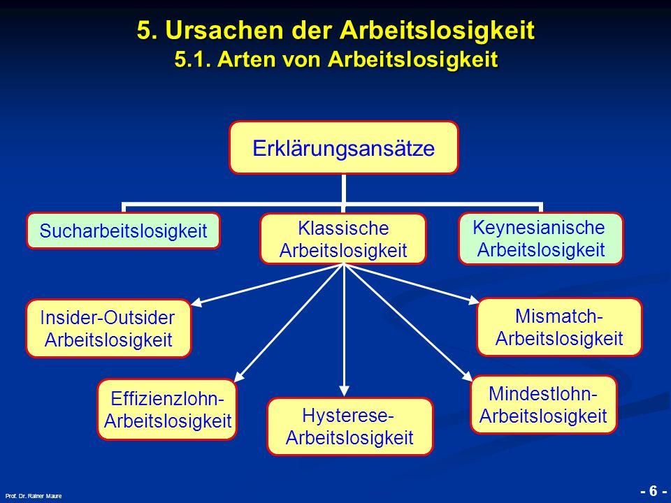 - 6 - Prof. Dr. Rainer Maure Insider-Outsider Arbeitslosigkeit Effizienzlohn- Arbeitslosigkeit Hysterese- Arbeitslosigkeit Mindestlohn- Arbeitslosigke