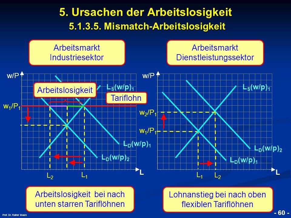 © RAINER MAURER, Pforzheim - 60 - Prof. Dr. Rainer Maure 5. Ursachen der Arbeitslosigkeit 5.1.3.5. Mismatch-Arbeitslosigkeit w/P L w 1 /P 1 L1L1 L D (
