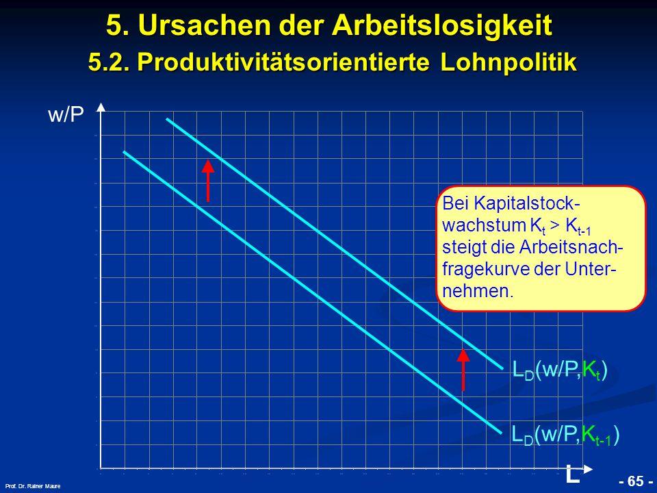 © RAINER MAURER, Pforzheim - 65 - Prof. Dr. Rainer Maure w/P L 5. Ursachen der Arbeitslosigkeit 5.2. Produktivitätsorientierte Lohnpolitik L D (w/P,K