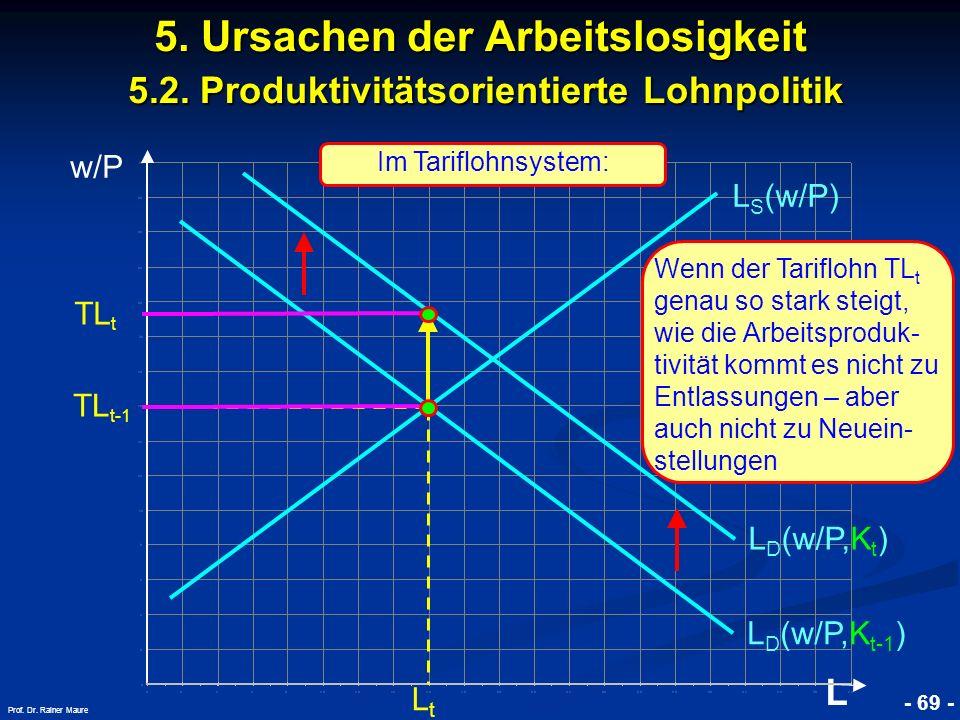 © RAINER MAURER, Pforzheim - 69 - Prof. Dr. Rainer Maure w/P L 5. Ursachen der Arbeitslosigkeit 5.2. Produktivitätsorientierte Lohnpolitik L D (w/P,K