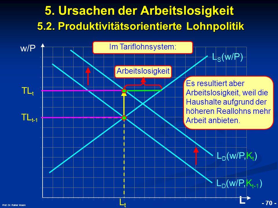 © RAINER MAURER, Pforzheim - 70 - Prof. Dr. Rainer Maure w/P L 5. Ursachen der Arbeitslosigkeit 5.2. Produktivitätsorientierte Lohnpolitik L D (w/P,K