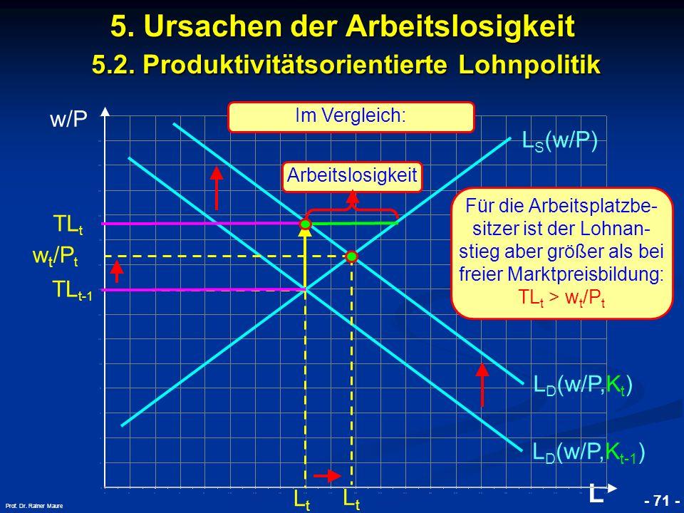 © RAINER MAURER, Pforzheim - 71 - Prof. Dr. Rainer Maure w/P L 5. Ursachen der Arbeitslosigkeit 5.2. Produktivitätsorientierte Lohnpolitik L D (w/P,K