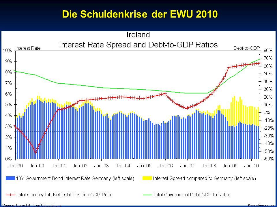 © RAINER MAURER, Pforzheim - 10 - Prof. Dr. Rainer Maure Die Schuldenkrise der EWU 2010 Die Schuldenkrise der EWU 2010