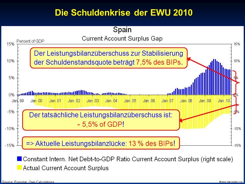 © RAINER MAURER, Pforzheim - 19 - Prof. Dr. Rainer Maure Der Leistungsbilanzüberschuss zur Stabilisierung der Schuldenstandsquote beträgt 7,5% des BIP