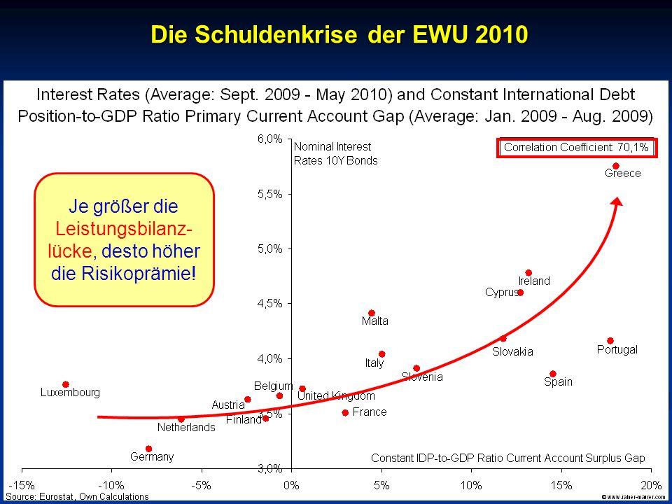 © RAINER MAURER, Pforzheim - 23 - Prof. Dr. Rainer Maure Je größer die Leistungsbilanz- lücke, desto höher die Risikoprämie! Die Schuldenkrise der EWU