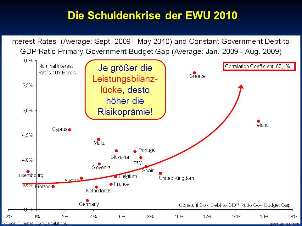 © RAINER MAURER, Pforzheim - 24 - Prof. Dr. Rainer Maure Je größer die Leistungsbilanz- lücke, desto höher die Risikoprämie! Die Schuldenkrise der EWU