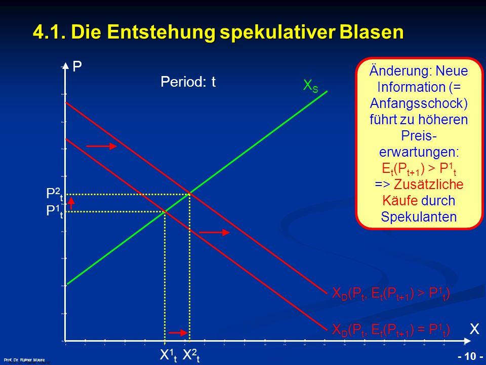 © RAINER MAURER, Pforzheim - 10 - Prof. Dr. Rainer Maure 4.1. Die Entstehung spekulativer Blasen Prof. Dr. Rainer Maurer P X Änderung: Neue Informatio