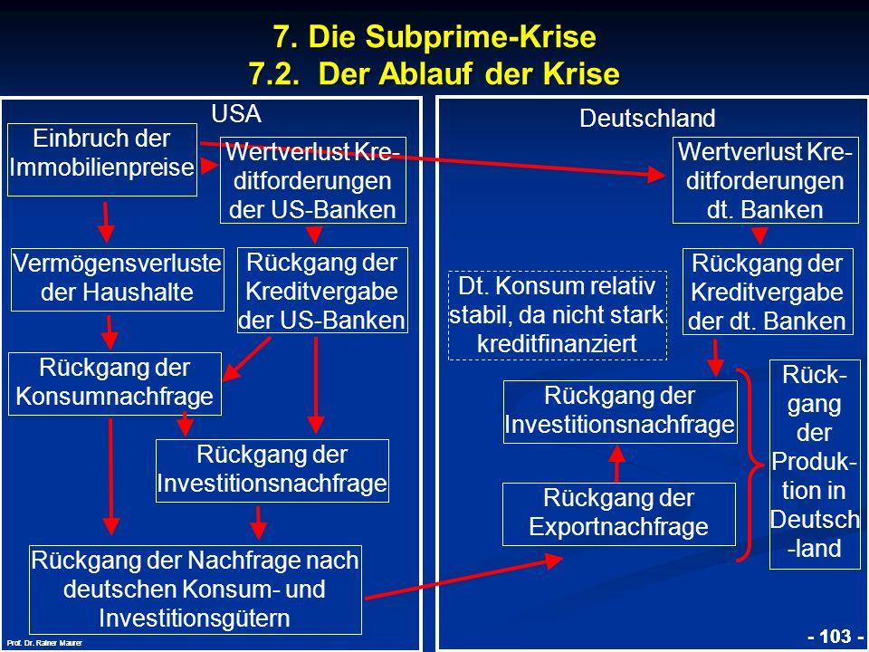 © RAINER MAURER, Pforzheim - 103 - Prof. Dr. Rainer Maure - 103 - Prof. Dr. Rainer Maurer USA Deutschland Einbruch der Immobilienpreise Vermögensverlu