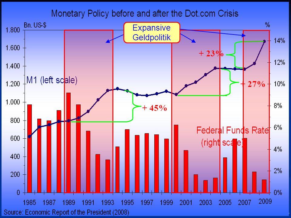 © RAINER MAURER, Pforzheim - 106 - Prof. Dr. Rainer Maure Expansive Geldpolitik + 45% + 27% + 23%