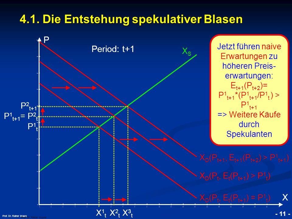 © RAINER MAURER, Pforzheim - 11 - Prof. Dr. Rainer Maure 4.1. Die Entstehung spekulativer Blasen Prof. Dr. Rainer Maurer P X Jetzt führen naive Erwart