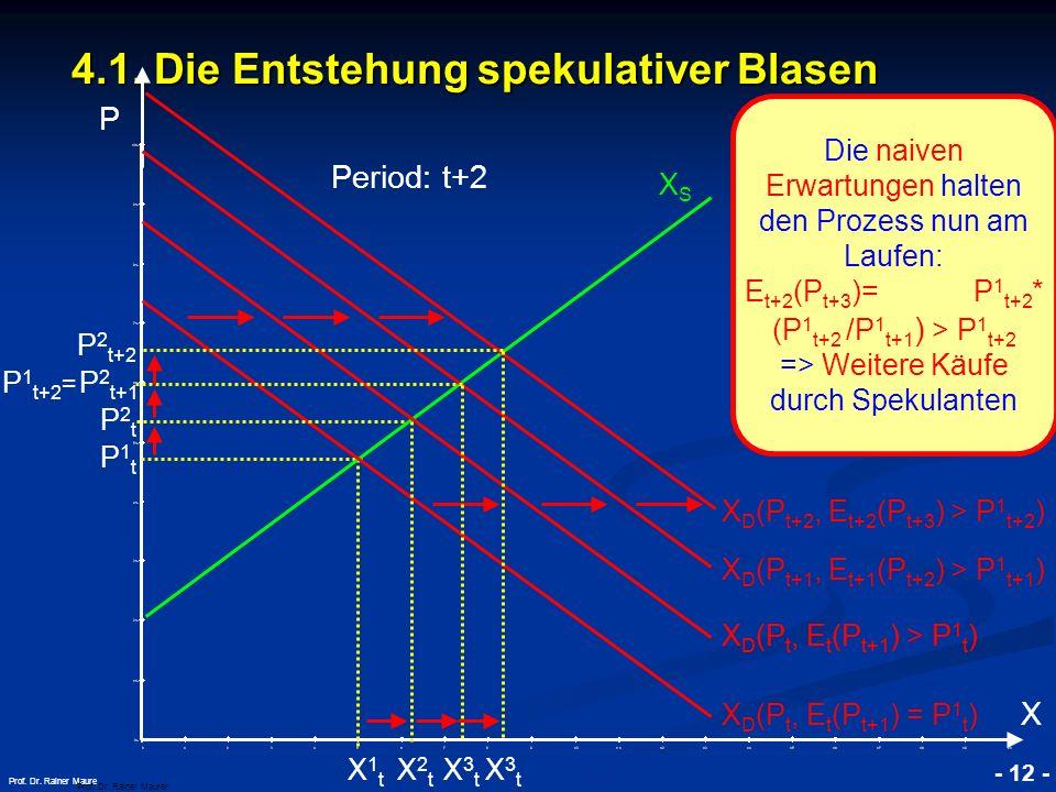 © RAINER MAURER, Pforzheim - 12 - Prof. Dr. Rainer Maure 4.1. Die Entstehung spekulativer Blasen P Prof. Dr. Rainer Maurer X XSXS Die naiven Erwartung