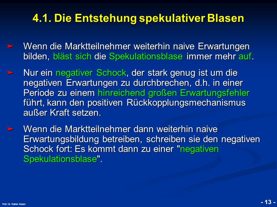 © RAINER MAURER, Pforzheim 4.1. Die Entstehung spekulativer Blasen - 13 - Prof. Dr. Rainer Maure Wenn die Marktteilnehmer weiterhin naive Erwartungen