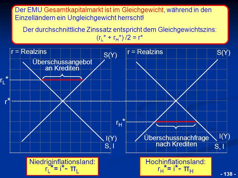 © RAINER MAURER, Pforzheim 4.2.6. Die Schuldenkrise der EWU 2010 4.2.6.1. Die Ursachen der Krise - 138 - Niedriginflationsland: r L * = i *- π L Übers