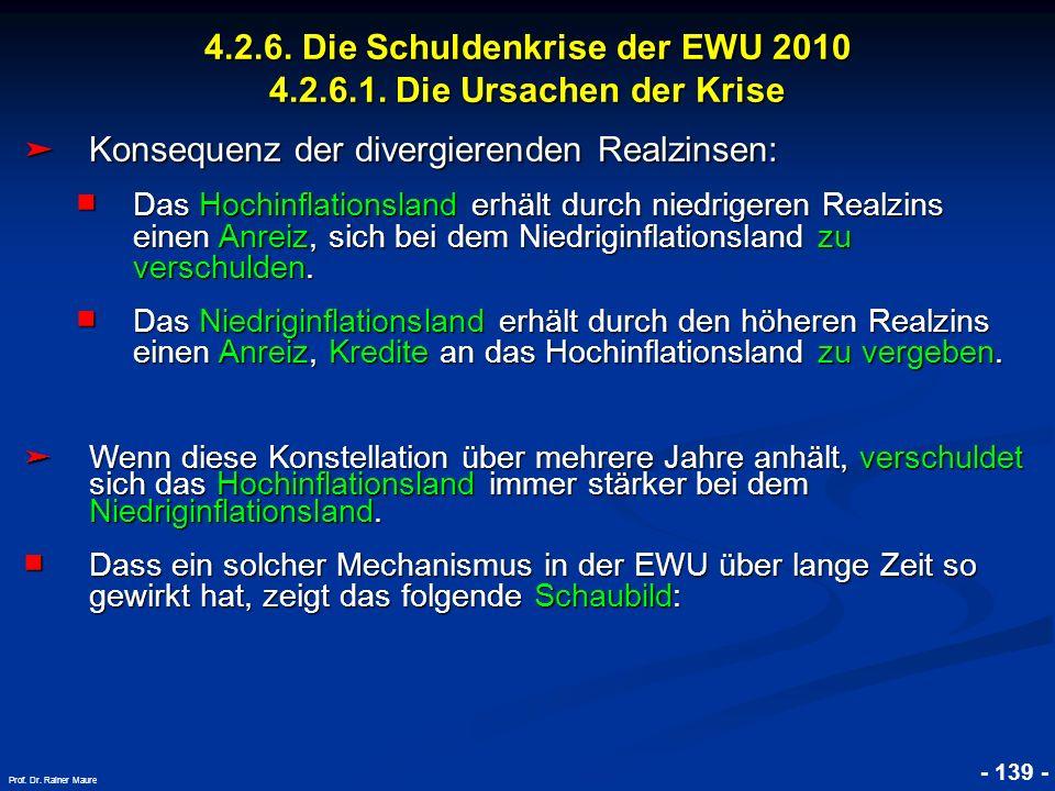© RAINER MAURER, Pforzheim 4.2.6. Die Schuldenkrise der EWU 2010 4.2.6.1. Die Ursachen der Krise - 139 - Prof. Dr. Rainer Maure Konsequenz der divergi