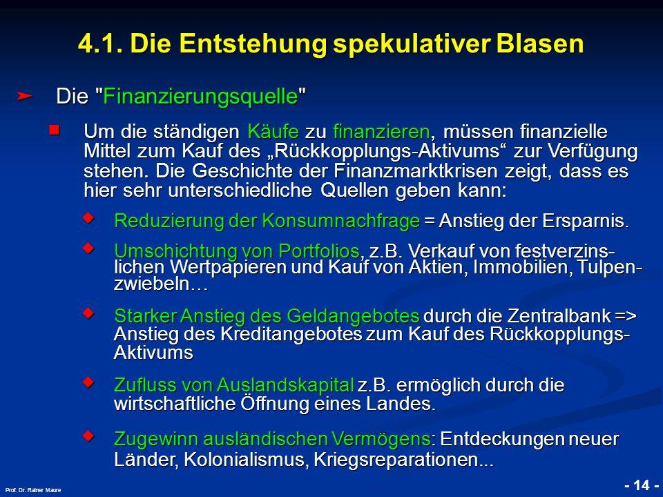 © RAINER MAURER, Pforzheim 4.1. Die Entstehung spekulativer Blasen - 14 - Prof. Dr. Rainer Maure Die