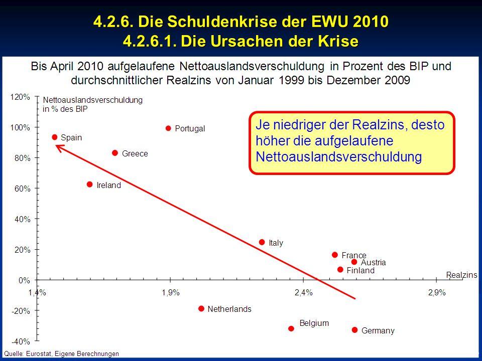 © RAINER MAURER, Pforzheim 4.2.6. Die Schuldenkrise der EWU 2010 4.2.6.1. Die Ursachen der Krise - 140 - Prof. Dr. Rainer Maure Je niedriger der Realz