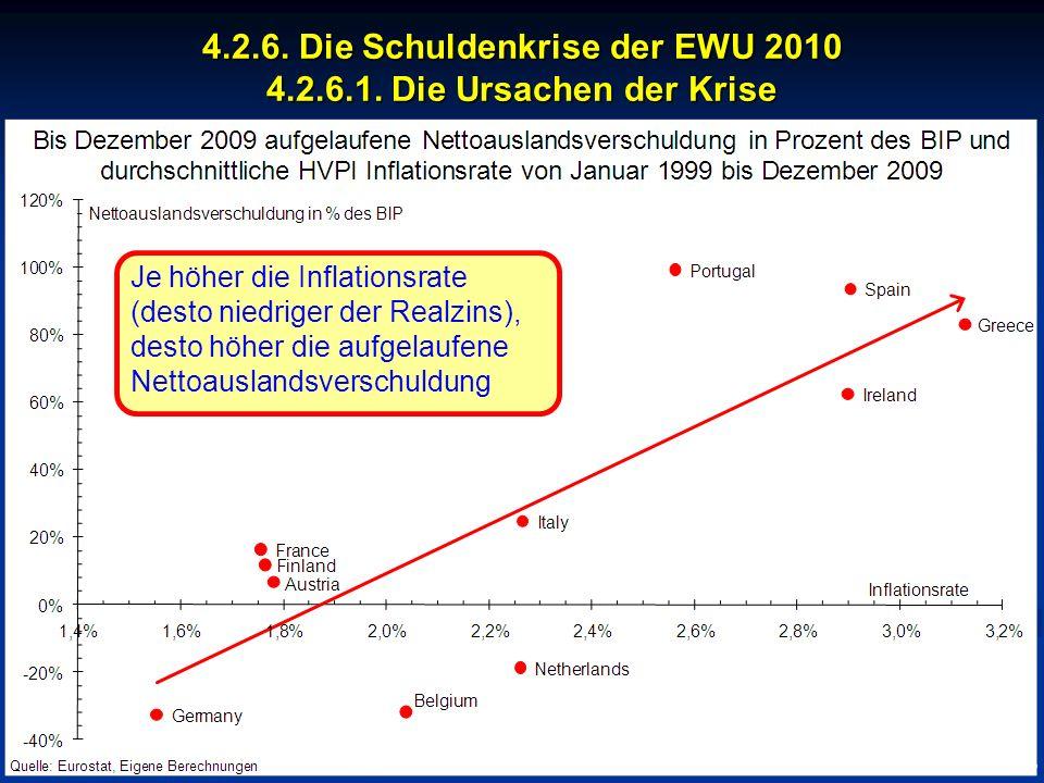 © RAINER MAURER, Pforzheim 4.2.6. Die Schuldenkrise der EWU 2010 4.2.6.1. Die Ursachen der Krise - 141 - Prof. Dr. Rainer Maure Je höher die Inflation