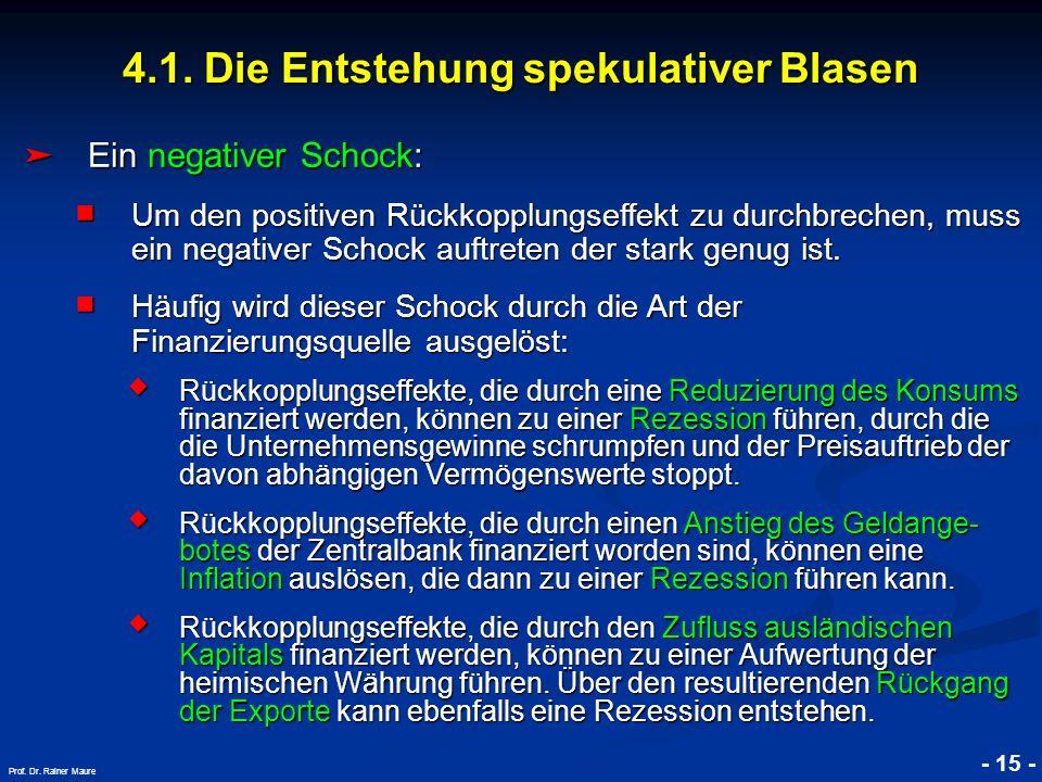 © RAINER MAURER, Pforzheim 4.1. Die Entstehung spekulativer Blasen - 15 - Prof. Dr. Rainer Maure Ein negativer Schock: Ein negativer Schock: Um den po