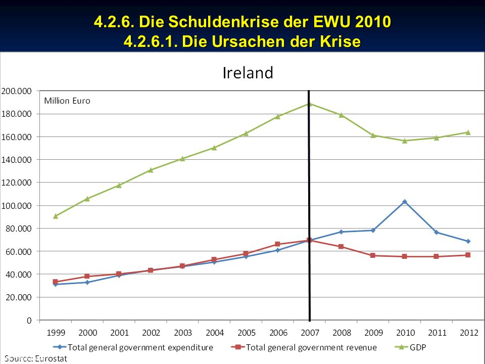 © RAINER MAURER, Pforzheim 4.2.6. Die Schuldenkrise der EWU 2010 4.2.6.1. Die Ursachen der Krise - 157 - Prof. Dr. Rainer Maure