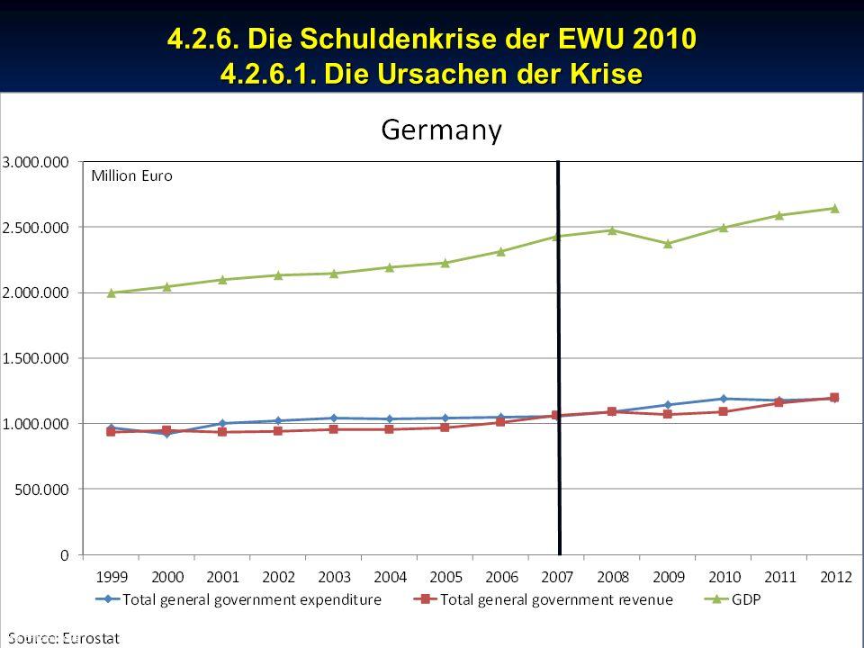 © RAINER MAURER, Pforzheim 4.2.6. Die Schuldenkrise der EWU 2010 4.2.6.1. Die Ursachen der Krise - 158 - Prof. Dr. Rainer Maure