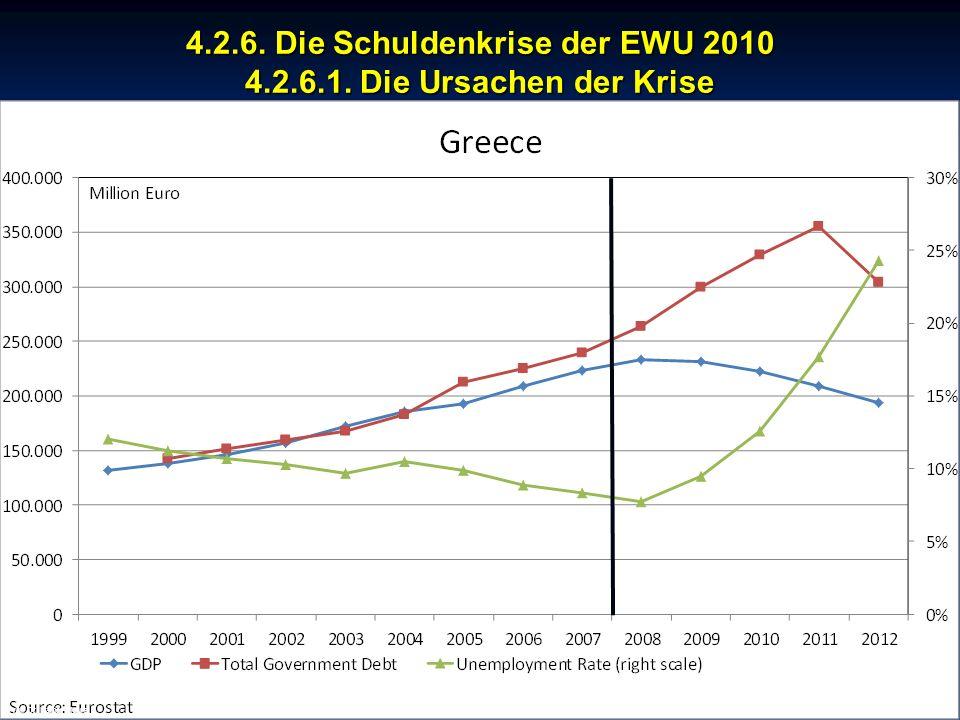 © RAINER MAURER, Pforzheim 4.2.6. Die Schuldenkrise der EWU 2010 4.2.6.1. Die Ursachen der Krise - 160 - Prof. Dr. Rainer Maure