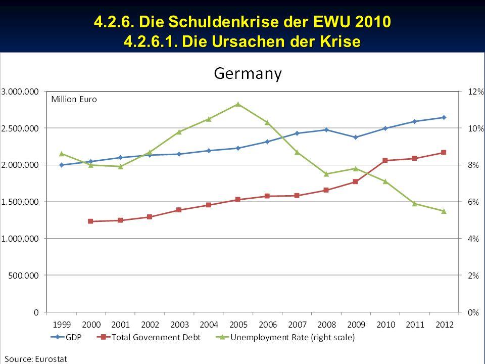 © RAINER MAURER, Pforzheim 4.2.6. Die Schuldenkrise der EWU 2010 4.2.6.1. Die Ursachen der Krise - 164 - Prof. Dr. Rainer Maure