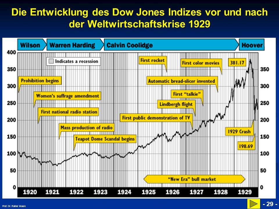 © RAINER MAURER, Pforzheim Die Entwicklung des Dow Jones Indizes vor und nach der Weltwirtschaftskrise 1929 - 29 - Prof. Dr. Rainer Maure