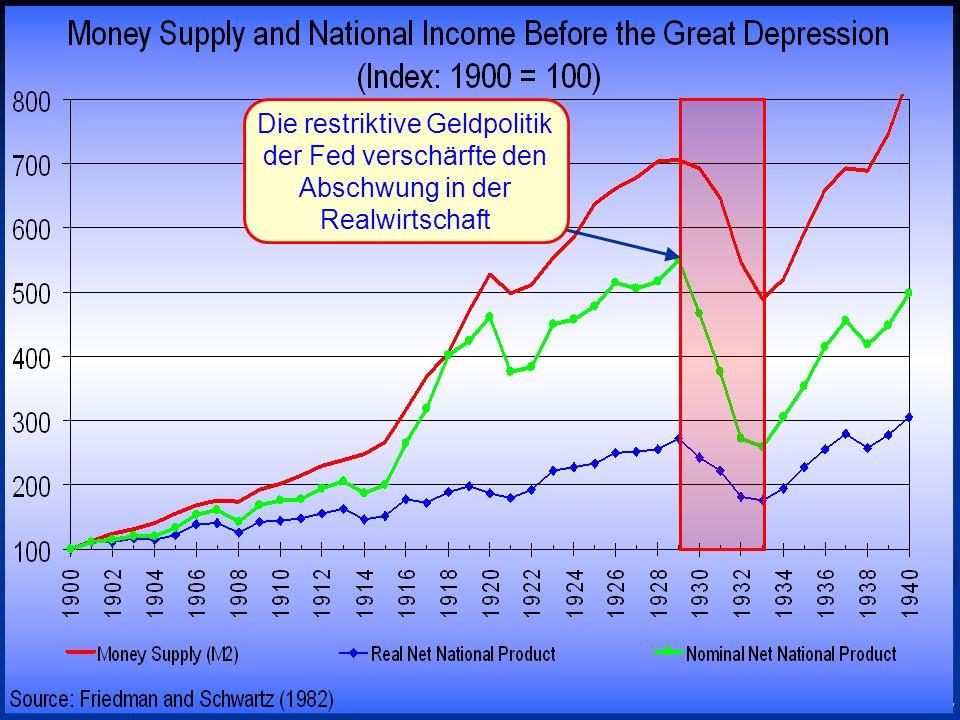 © RAINER MAURER, Pforzheim - 41 - Prof. Dr. Rainer Maure Die restriktive Geldpolitik der Fed verschärfte den Abschwung in der Realwirtschaft