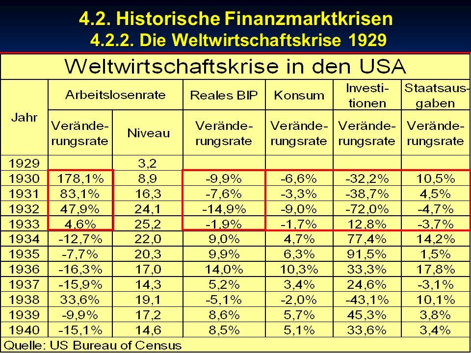© RAINER MAURER, Pforzheim - 42 - Prof. Dr. Rainer Maure 4.2. Historische Finanzmarktkrisen 4.2.2. Die Weltwirtschaftskrise 1929