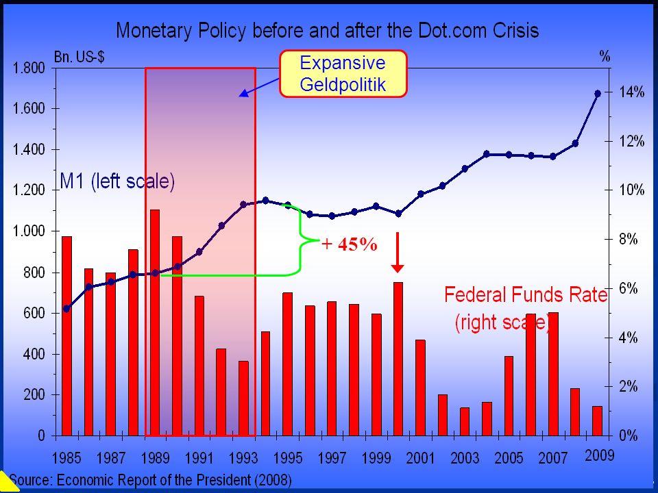 © RAINER MAURER, Pforzheim - 52 - Prof. Dr. Rainer Maure Expansive Geldpolitik + 45%