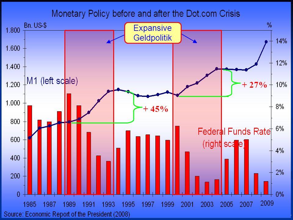 © RAINER MAURER, Pforzheim - 56 - Prof. Dr. Rainer Maure Expansive Geldpolitik + 45% + 27%