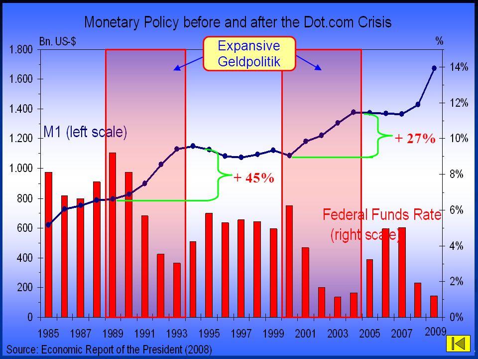 © RAINER MAURER, Pforzheim - 63 - Prof. Dr. Rainer Maure Expansive Geldpolitik + 45% + 27%