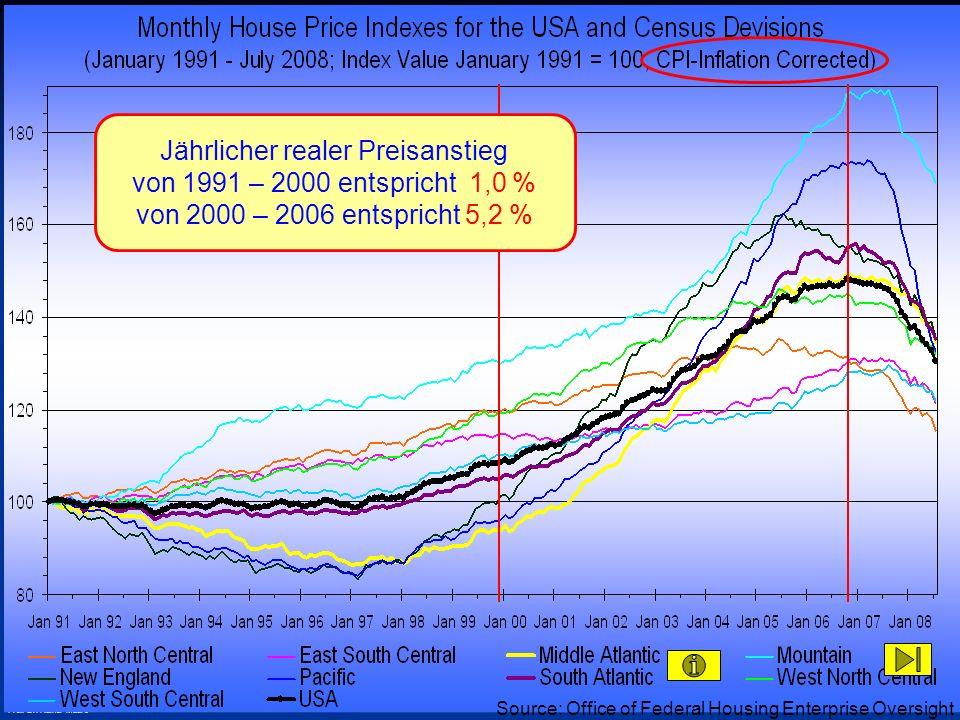© RAINER MAURER, Pforzheim - 67 - Prof. Dr. Rainer Maure Jährlicher realer Preisanstieg von 1991 – 2000 entspricht 1,0 % von 2000 – 2006 entspricht 5,