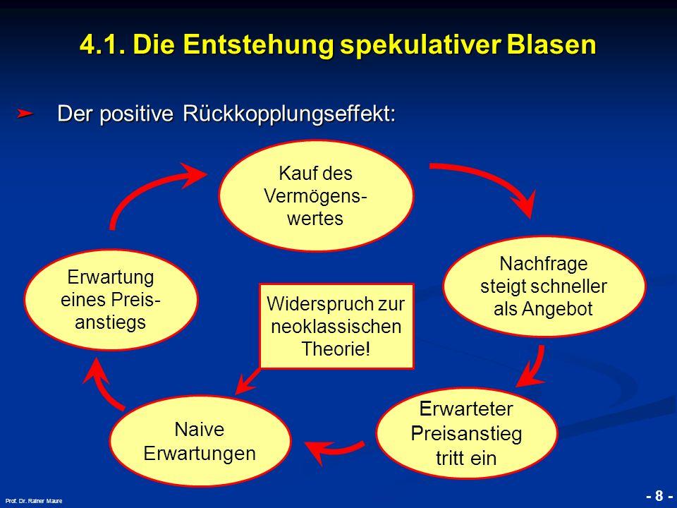 © RAINER MAURER, Pforzheim 4.1. Die Entstehung spekulativer Blasen - 8 - Prof. Dr. Rainer Maure Der positive Rückkopplungseffekt: Der positive Rückkop