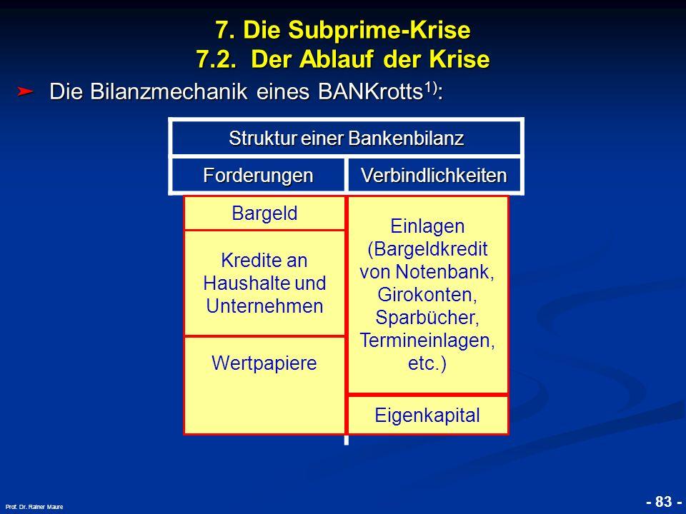 © RAINER MAURER, Pforzheim 7. Die Subprime-Krise 7.2. Der Ablauf der Krise - 83 - Prof. Dr. Rainer Maure Die Bilanzmechanik eines BANKrotts 1) : Die B
