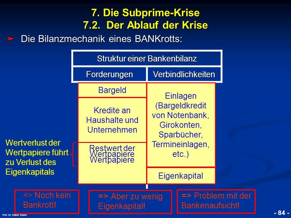 © RAINER MAURER, Pforzheim 7. Die Subprime-Krise 7.2. Der Ablauf der Krise - 84 - Prof. Dr. Rainer Maure Struktur einer Bankenbilanz ForderungenVerbin