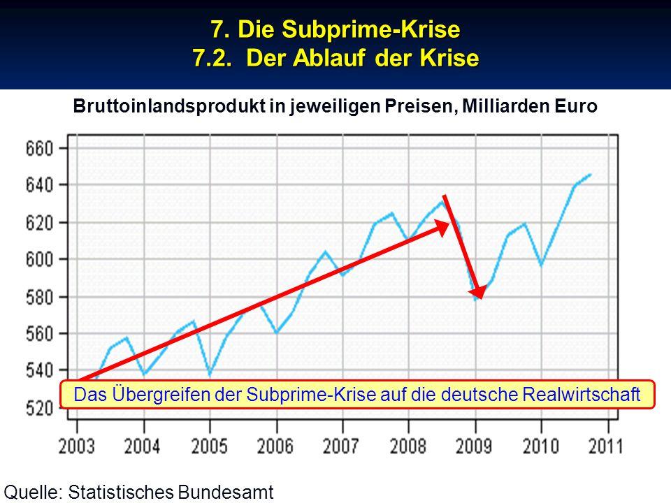 © RAINER MAURER, Pforzheim - 96 - Prof. Dr. Rainer Maure - 96 - Prof. Dr. Rainer Maurer Quelle: Statistisches Bundesamt 7. Die Subprime-Krise 7.2. Der