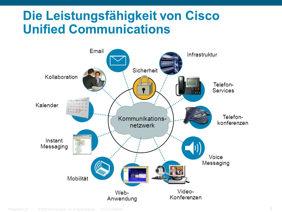 © 2006 Cisco Systems, Inc. All rights reserved.Cisco ConfidentialPresentation_ID 8 Die Leistungsfähigkeit von Cisco Unified Communications Telefon- Se