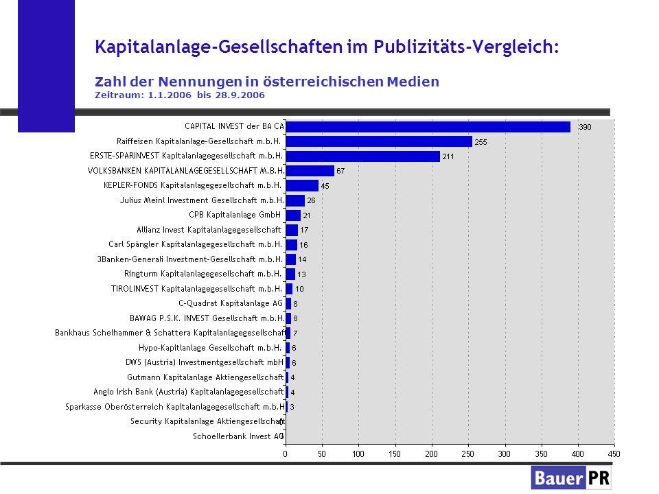 Kapitalanlage-Gesellschaften im Publizitäts-Vergleich: Zahl der Nennungen in österreichischen Medien Zeitraum: 1.1.2006 bis 28.9.2006