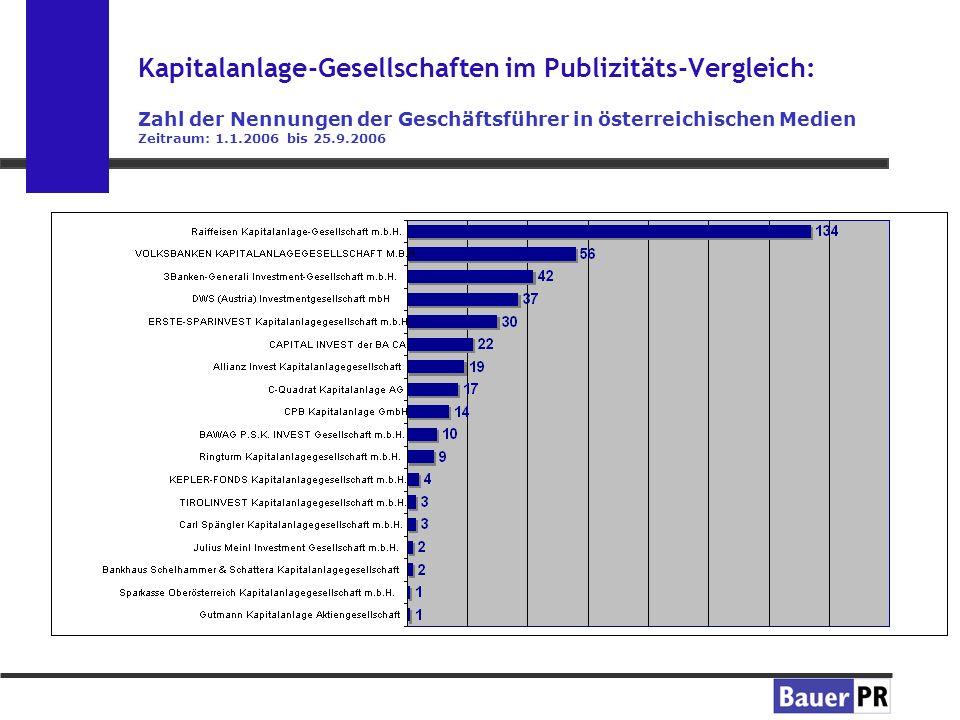 Kapitalanlage-Gesellschaften im Publizitäts-Vergleich: Zahl der Nennungen der Geschäftsführer in österreichischen Medien Zeitraum: 1.1.2006 bis 25.9.2