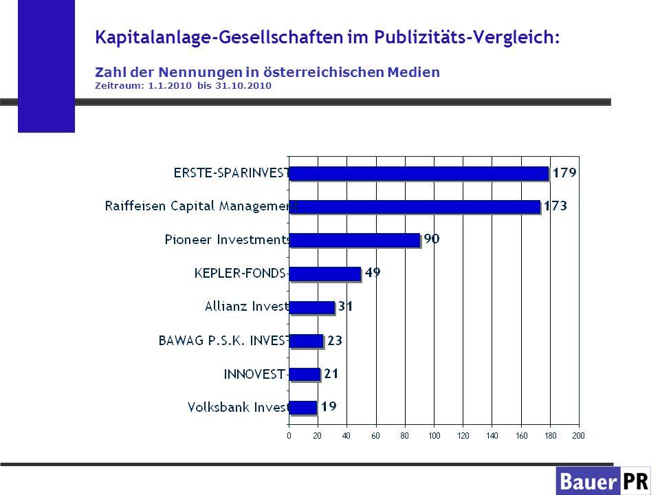 Kapitalanlage-Gesellschaften im Publizitäts-Vergleich: Zahl der Nennungen in österreichischen Medien Zeitraum: 1.1.2010 bis 31.10.2010