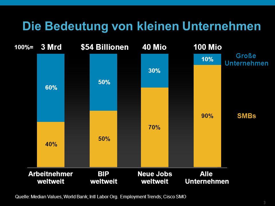 3 Die Bedeutung von kleinen Unternehmen Quelle: Median Values, World Bank; Intl Labor Org. Employment Trends; Cisco SMO Alle Unternehmen 90% 10% Neue