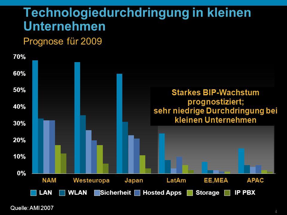 4 Technologiedurchdringung in kleinen Unternehmen Prognose für 2009 0% 10% 20% 30% 40% 50% 60% 70% NAM Westeuropa Japan LatAm EE,MEA APAC LANWLANSicherheitHosted AppsStorageIP PBX Quelle: AMI 2007 Starkes BIP-Wachstum prognostiziert; sehr niedrige Durchdringung bei kleinen Unternehmen