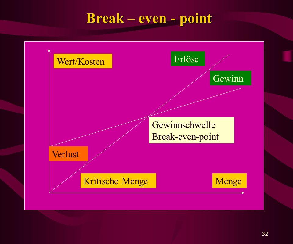 32 Break – even - point Wert/Kosten Erlöse Gewinn Gewinnschwelle Break-even-point MengeKritische Menge Verlust